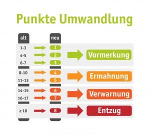 punkte-umwandlung_2012-06-05b.ai
